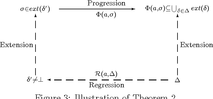 Figure 3 for A State-Based Regression Formulation for Domains with Sensing Actions<br> and Incomplete Information