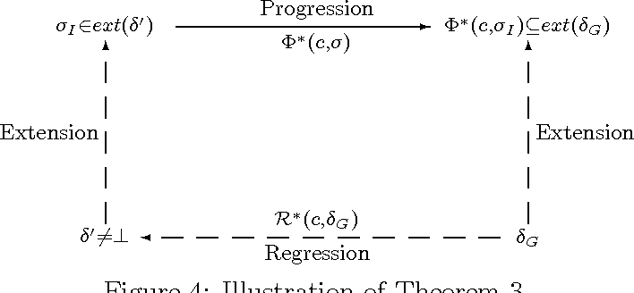 Figure 4 for A State-Based Regression Formulation for Domains with Sensing Actions<br> and Incomplete Information