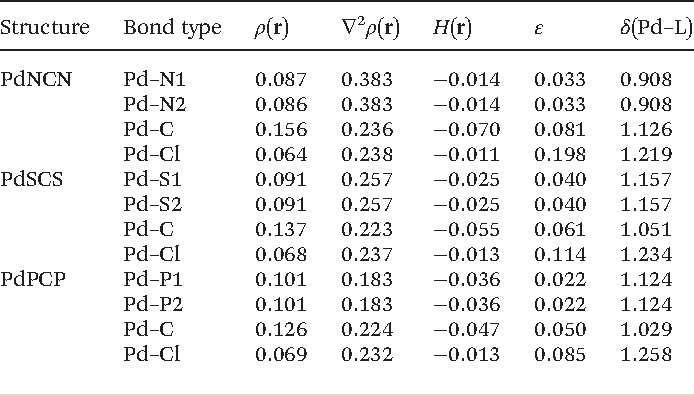 Table 2 from The nature of the bonding in symmetrical pincer