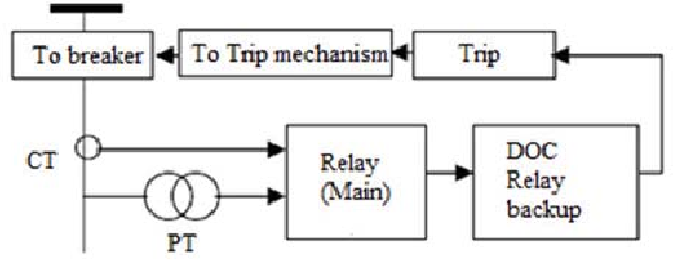 Optimum Coordination of Directional Overcurrent Relay using
