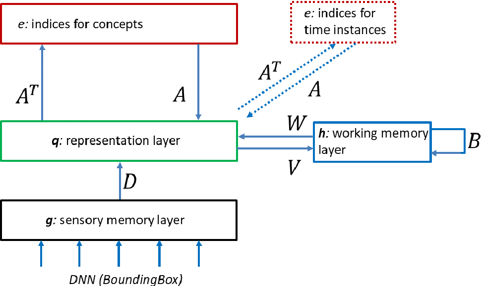 Figure 4 for The Tensor Brain: Semantic Decoding for Perception and Memory