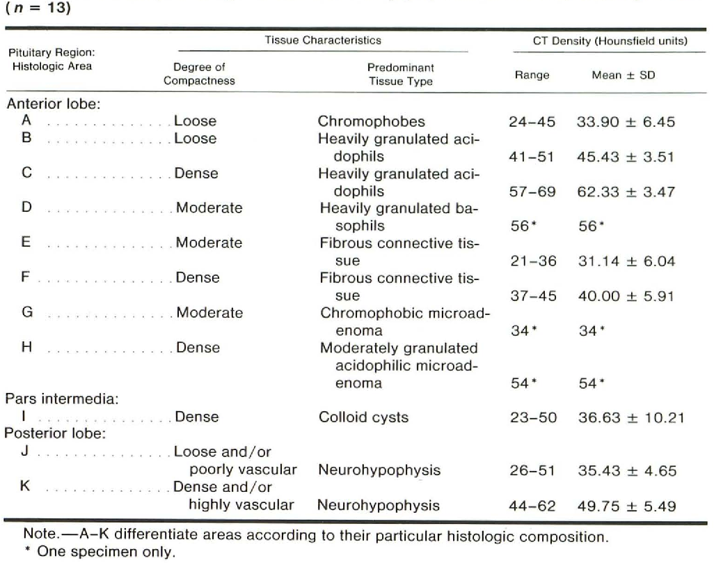 Table 1 from Normal pituitary gland: 1. Macroscopic anatomy-CT ...
