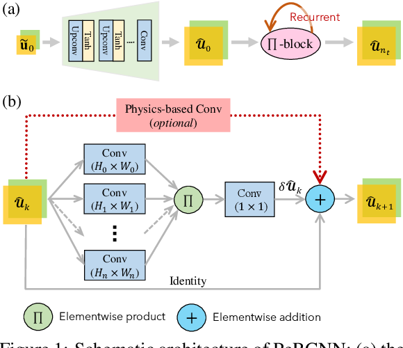 Figure 1 for Hard Encoding of Physics for Learning Spatiotemporal Dynamics