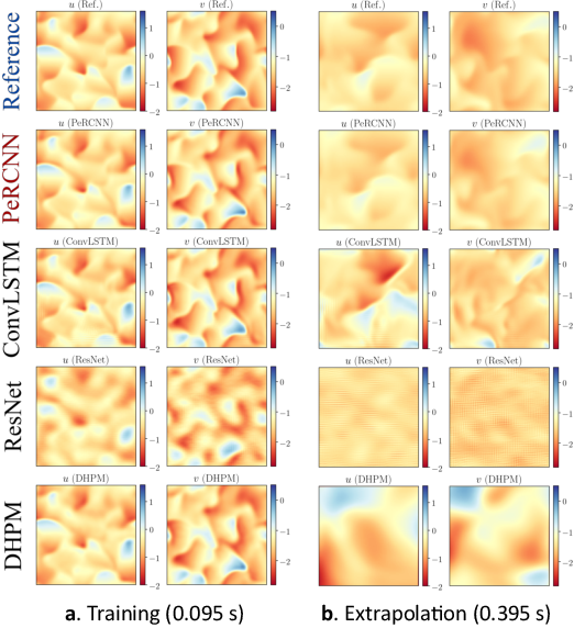 Figure 3 for Hard Encoding of Physics for Learning Spatiotemporal Dynamics