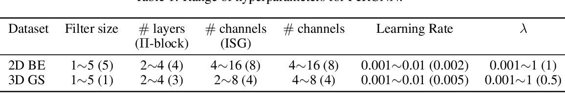 Figure 2 for Hard Encoding of Physics for Learning Spatiotemporal Dynamics