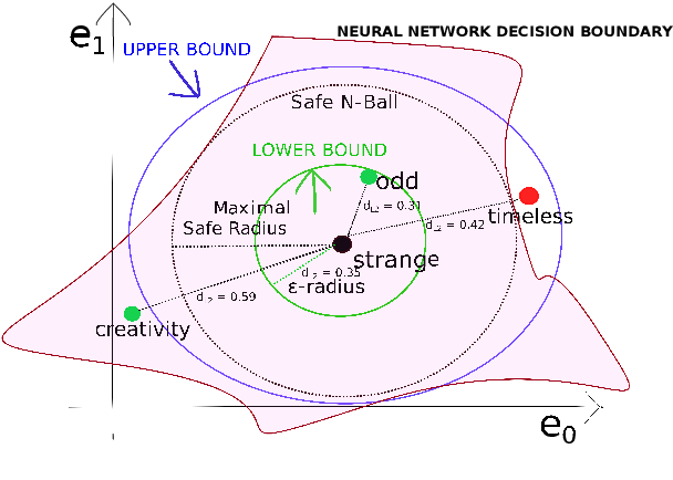 Figure 1 for Assessing Robustness of Text Classification through Maximal Safe Radius Computation