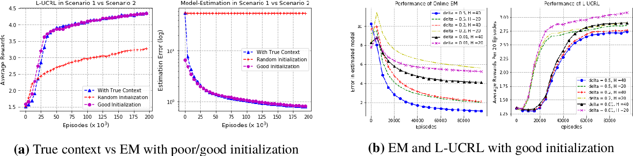 Figure 1 for RL for Latent MDPs: Regret Guarantees and a Lower Bound