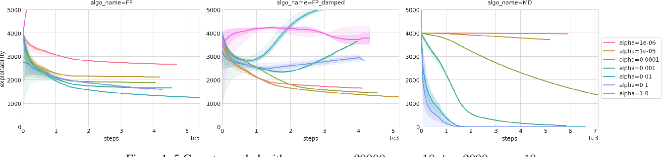 Figure 2 for Scaling up Mean Field Games with Online Mirror Descent