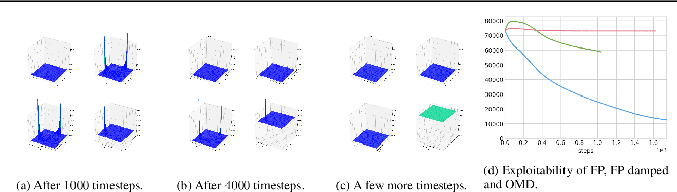 Figure 3 for Scaling up Mean Field Games with Online Mirror Descent
