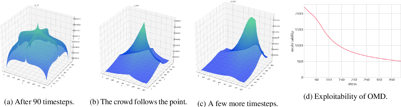 Figure 4 for Scaling up Mean Field Games with Online Mirror Descent