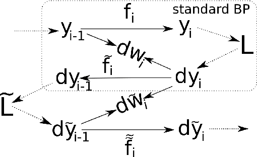Figure 1 for Invariant backpropagation: how to train a transformation-invariant neural network