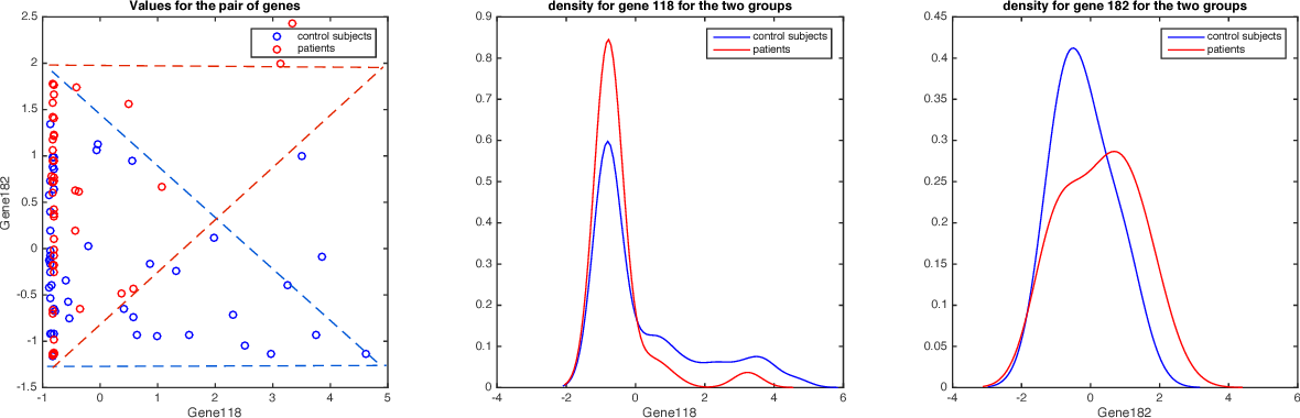 Figure 2 for A Direct Approach for Sparse Quadratic Discriminant Analysis