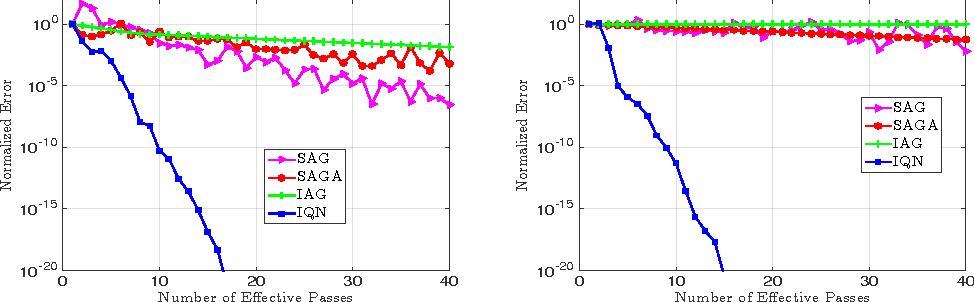 Figure 2 from IQN: An Incremental Quasi-Newton Method with