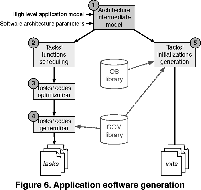 Figure 6 from Flexible Application Software Generation for