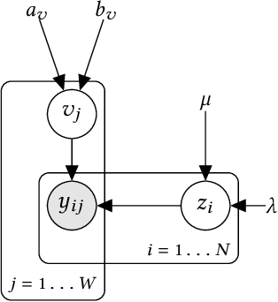 Figure 1 for Truth Inference at Scale: A Bayesian Model for Adjudicating Highly Redundant Crowd Annotations