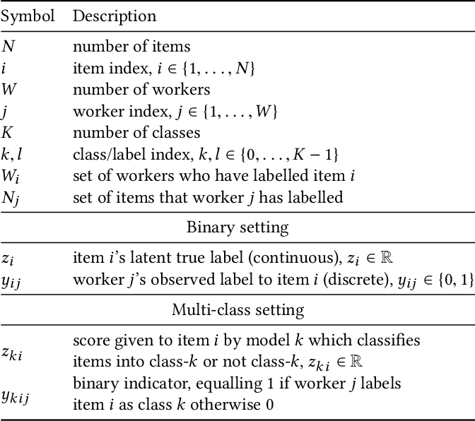 Figure 2 for Truth Inference at Scale: A Bayesian Model for Adjudicating Highly Redundant Crowd Annotations