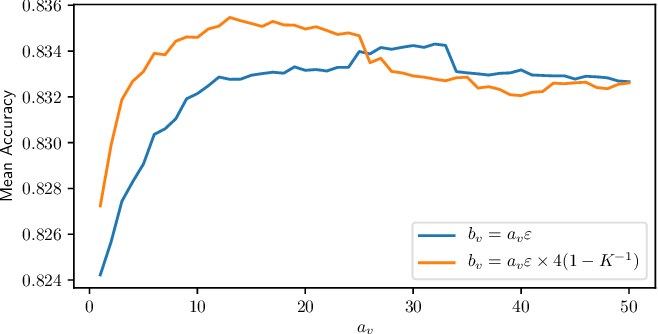 Figure 4 for Truth Inference at Scale: A Bayesian Model for Adjudicating Highly Redundant Crowd Annotations