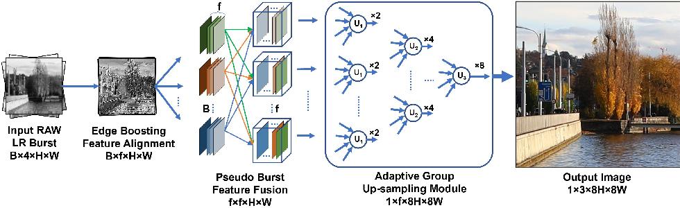 Figure 1 for Burst Image Restoration and Enhancement