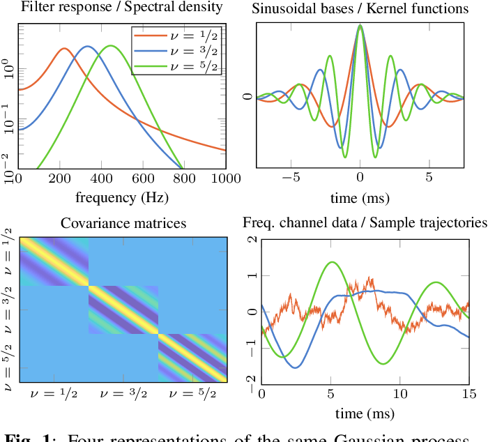 Figure 1 for Unifying Probabilistic Models for Time-Frequency Analysis