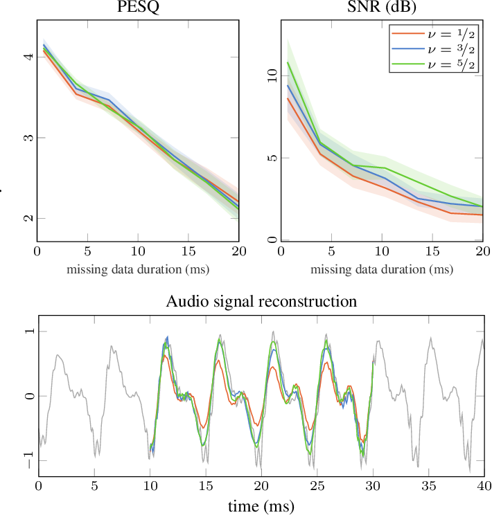 Figure 2 for Unifying Probabilistic Models for Time-Frequency Analysis