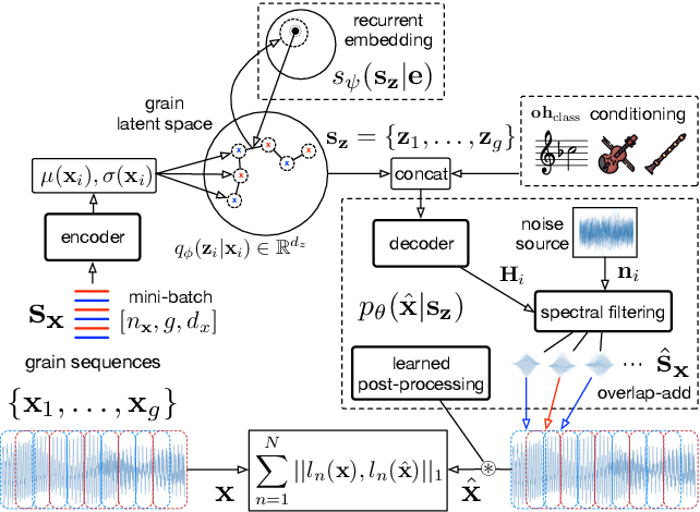 Figure 3 for Neural Granular Sound Synthesis