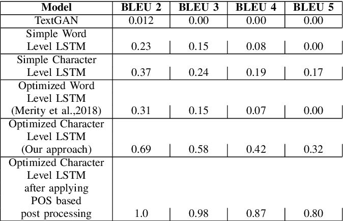 Figure 2 for A Multi-language Platform for Generating Algebraic Mathematical Word Problems