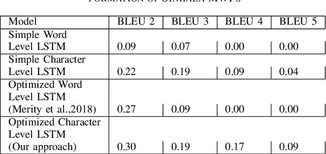 Figure 3 for A Multi-language Platform for Generating Algebraic Mathematical Word Problems