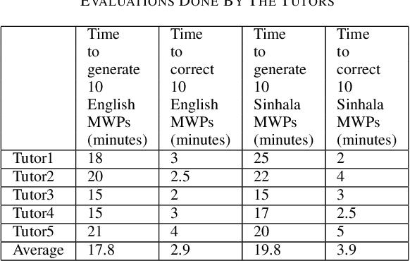 Figure 4 for A Multi-language Platform for Generating Algebraic Mathematical Word Problems