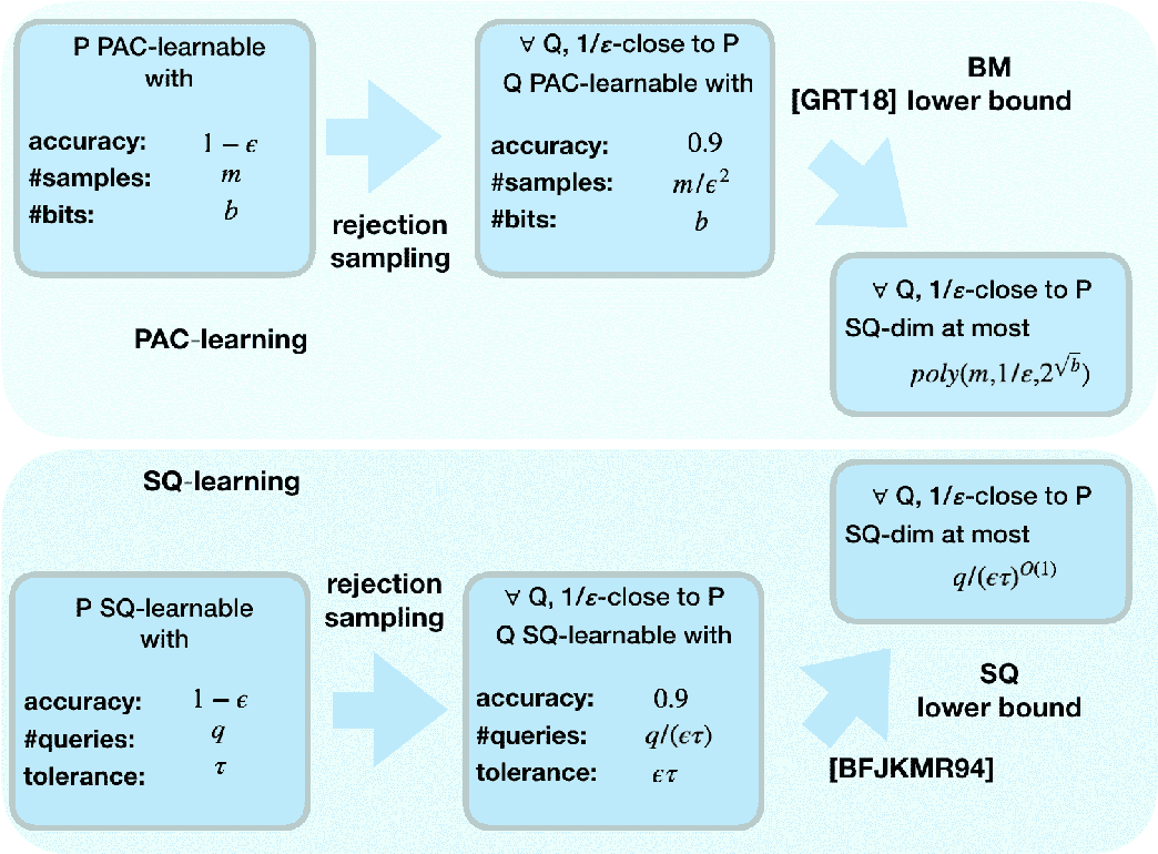 Figure 1 for Towards a combinatorial characterization of bounded memory learning