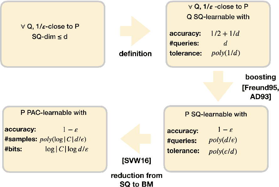 Figure 2 for Towards a combinatorial characterization of bounded memory learning