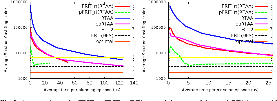 Fig. 3. A comparison of p-FRITRT, FRITRT (RTAA), and the state-of-the-art daRTAA* over 12 standard game maps. The plot on the right-hand side is a zoomed version of the one on the left.