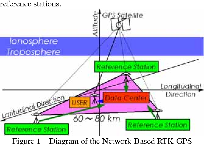 Figure 1 from Vehicle Positioning by Network-Based RTK-GPS Using