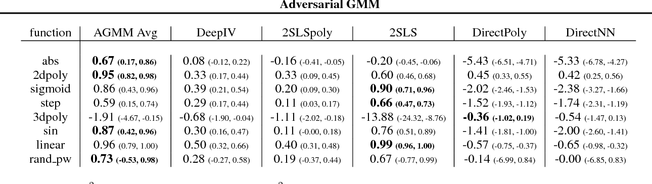 Figure 4 for Adversarial Generalized Method of Moments