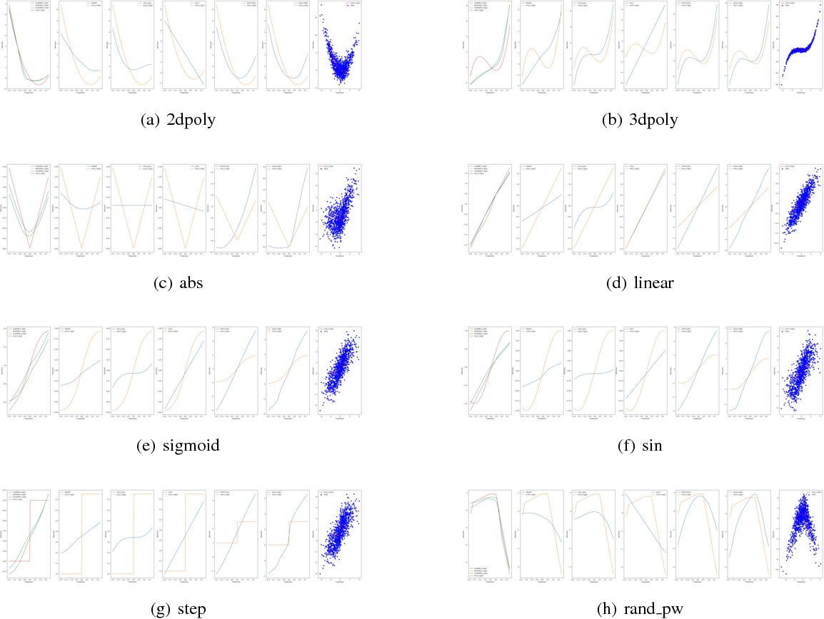 Figure 2 for Adversarial Generalized Method of Moments