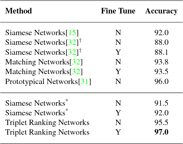 Figure 2 for Deep Triplet Ranking Networks for One-Shot Recognition