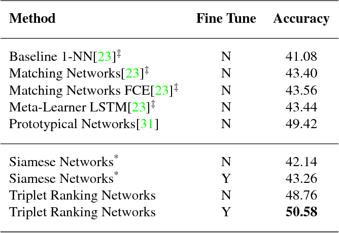Figure 4 for Deep Triplet Ranking Networks for One-Shot Recognition