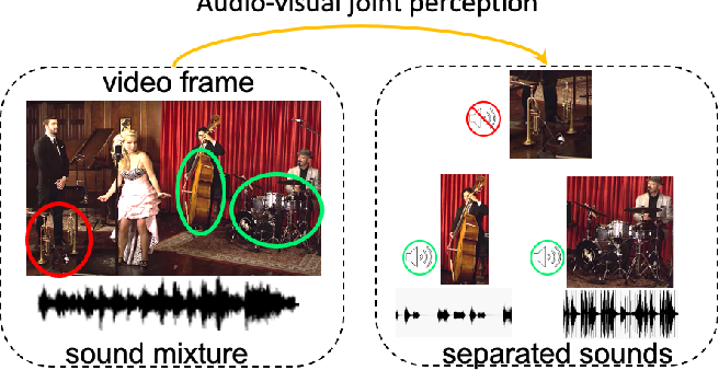Figure 1 for Cyclic Co-Learning of Sounding Object Visual Grounding and Sound Separation