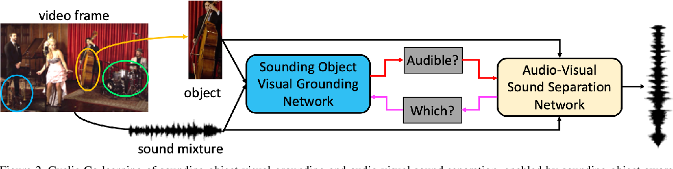 Figure 3 for Cyclic Co-Learning of Sounding Object Visual Grounding and Sound Separation