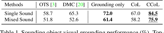 Figure 2 for Cyclic Co-Learning of Sounding Object Visual Grounding and Sound Separation