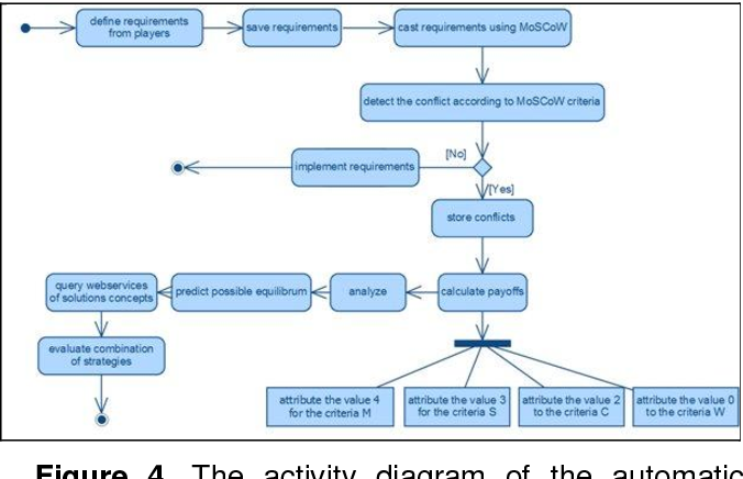 Figure 4 from towards a new requirements definition methodology the activity diagram of the automatic analysis process ccuart Images
