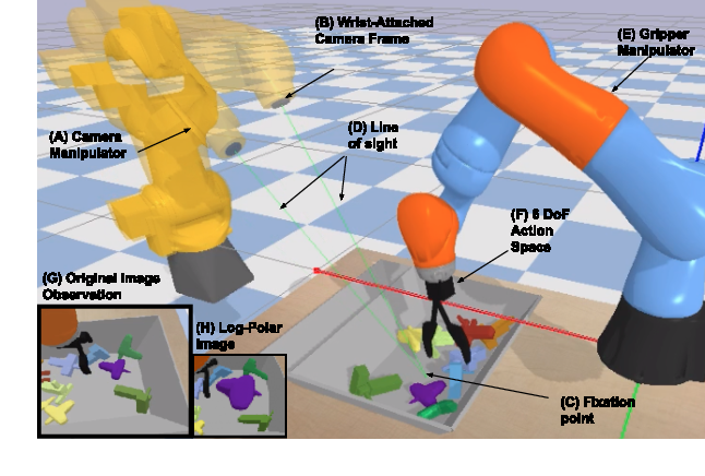Figure 1 for Active Perception and Representation for Robotic Manipulation
