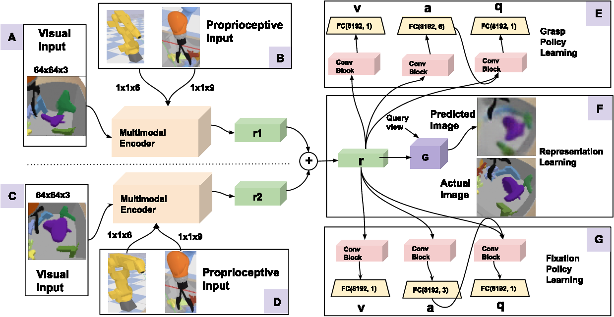 Figure 2 for Active Perception and Representation for Robotic Manipulation