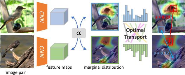 Figure 1 for Towards Interpretable Deep Metric Learning with Structural Matching