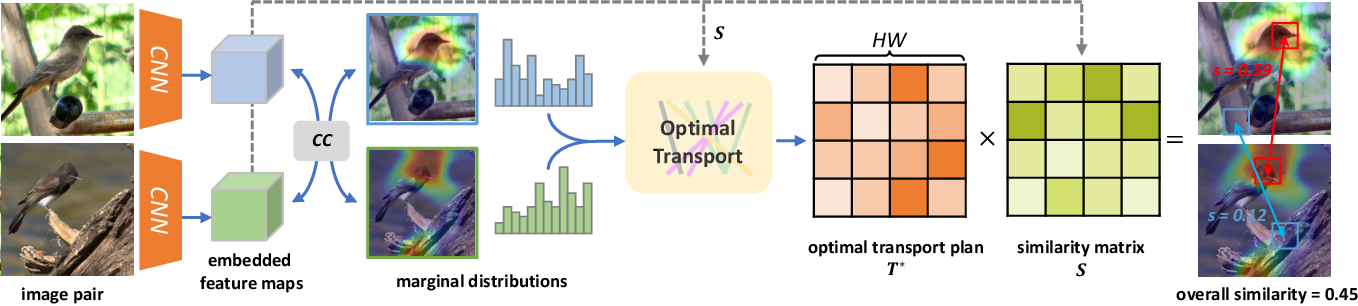 Figure 3 for Towards Interpretable Deep Metric Learning with Structural Matching