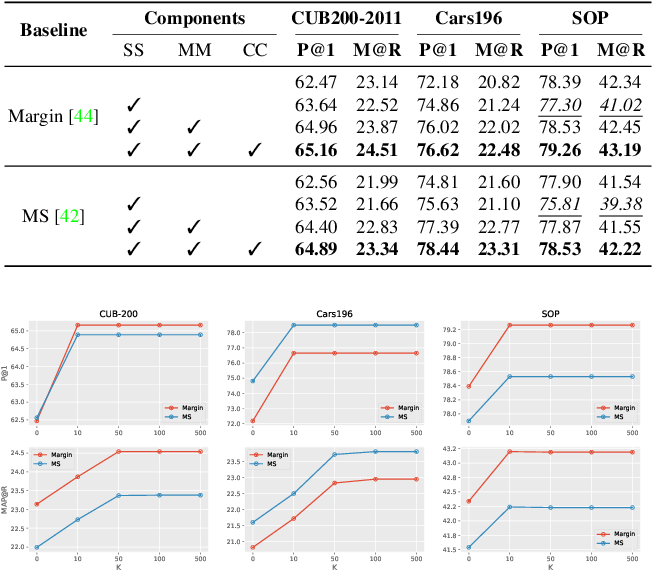Figure 4 for Towards Interpretable Deep Metric Learning with Structural Matching