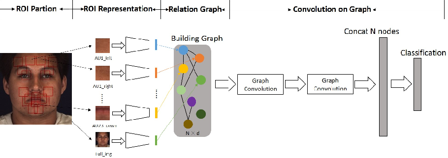 Figure 1 for Relation Modeling with Graph Convolutional Networks for Facial Action Unit Detection