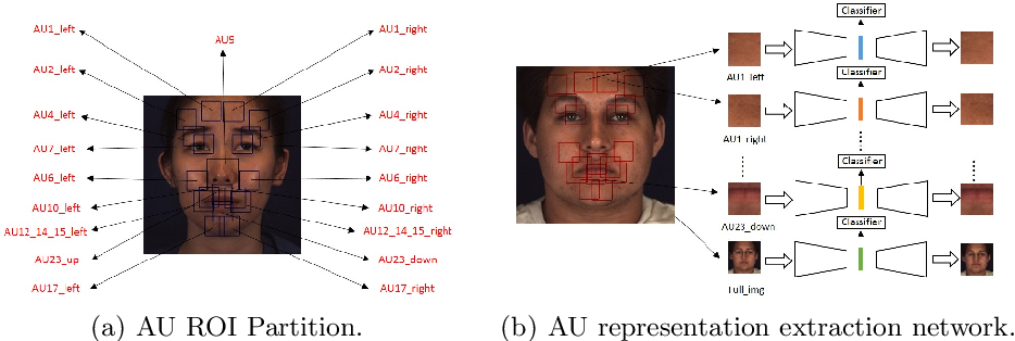 Figure 3 for Relation Modeling with Graph Convolutional Networks for Facial Action Unit Detection