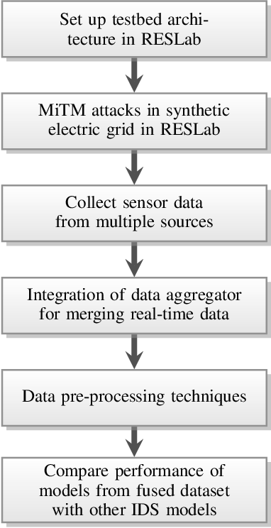 Figure 1 for Multi-Source Data Fusion for Cyberattack Detection in Power Systems