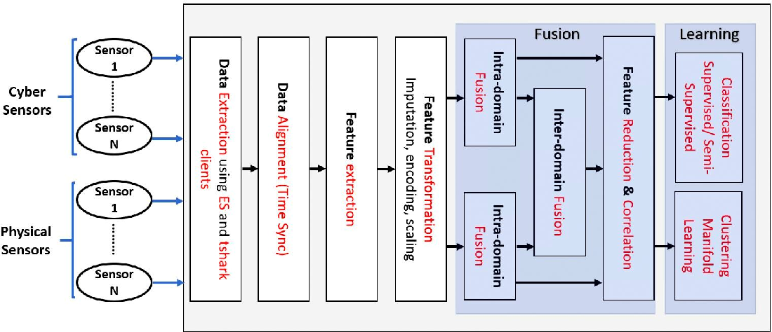Figure 2 for Multi-Source Data Fusion for Cyberattack Detection in Power Systems
