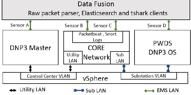 Figure 3 for Multi-Source Data Fusion for Cyberattack Detection in Power Systems